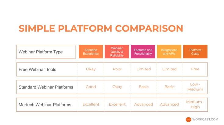 Webinar Platform Comparison