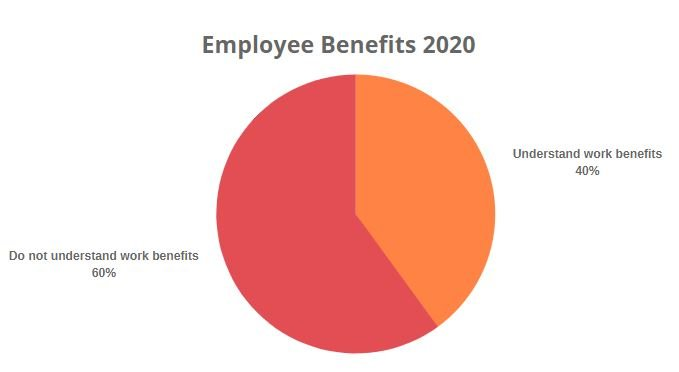 employee-benefits-statistics-2020