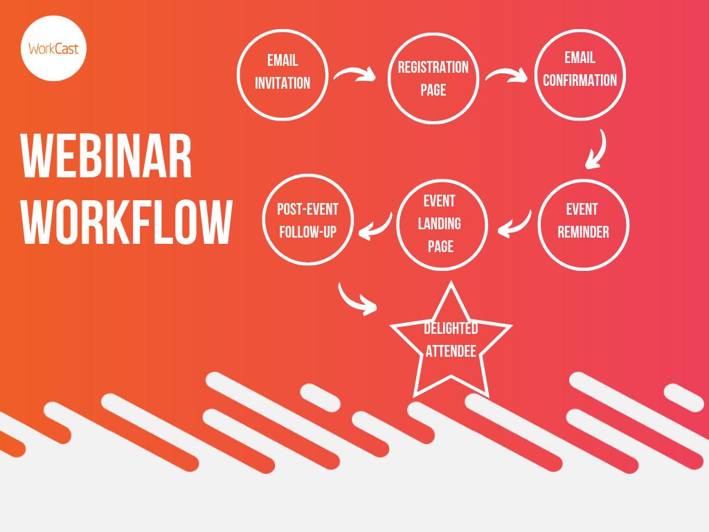 Webinar Workflow White (1)